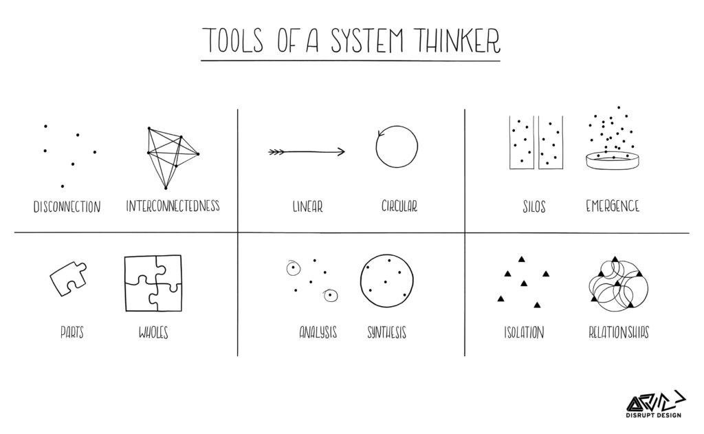 systems-thinking